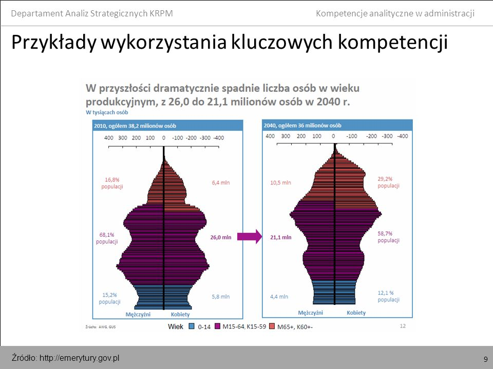 9 Przykłady wykorzystania kluczowych kompetencji Departament Analiz Strategicznych KRPM 9 Kompetencje analityczne w administracji Źródło: http://emerytury.gov.pl