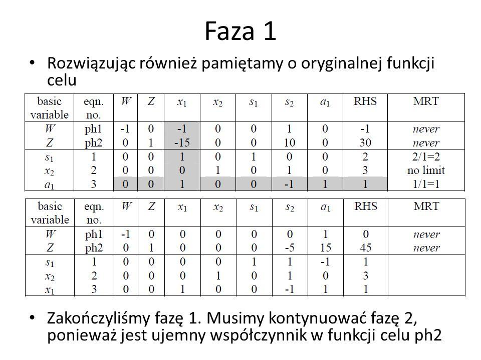 Faza 2 Rozwiązanie: (x 1,x 2,s 1,s 2 ) = (2,2,0,1); Z=50
