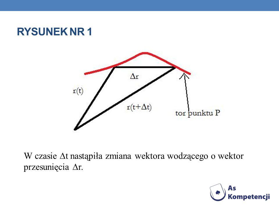 RYSUNEK NR 1 W czasie t nastąpiła zmiana wektora wodzącego o wektor przesunięcia r.