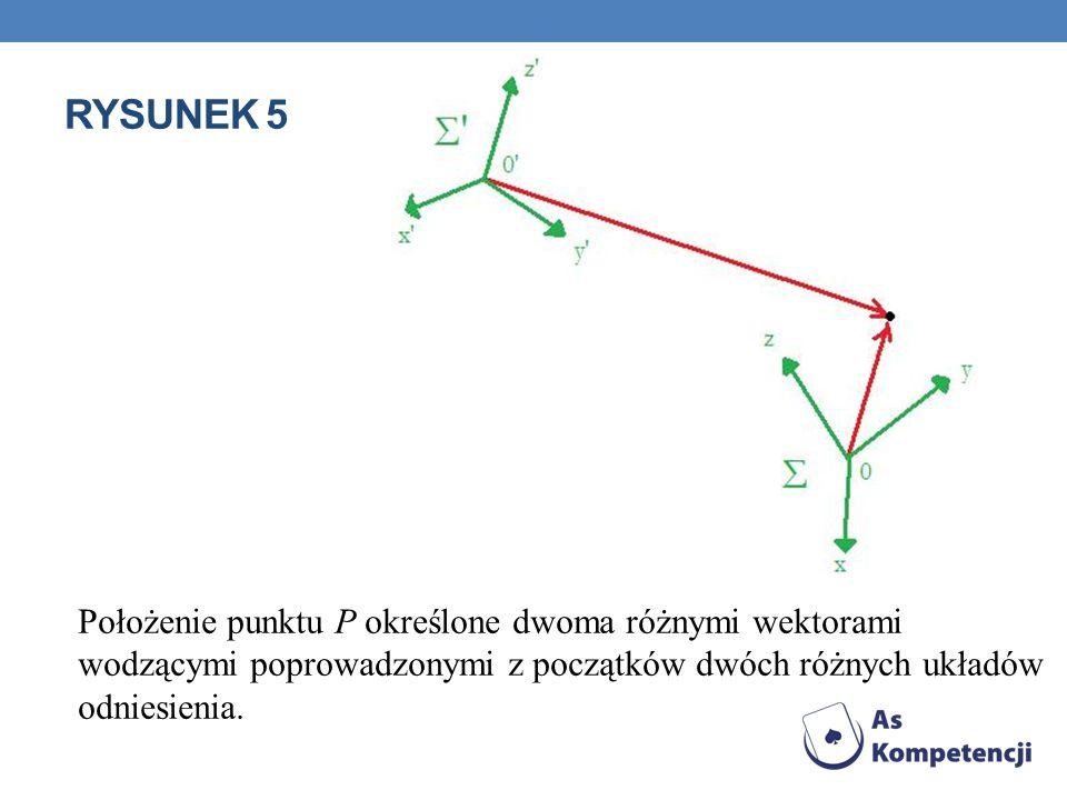 RYSUNEK 5 Położenie punktu P określone dwoma różnymi wektorami wodzącymi poprowadzonymi z początków dwóch różnych układów odniesienia.