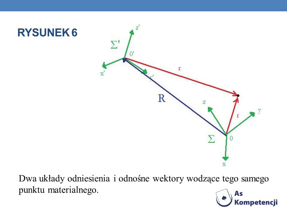 RYSUNEK 6 Dwa układy odniesienia i odnośne wektory wodzące tego samego punktu materialnego.