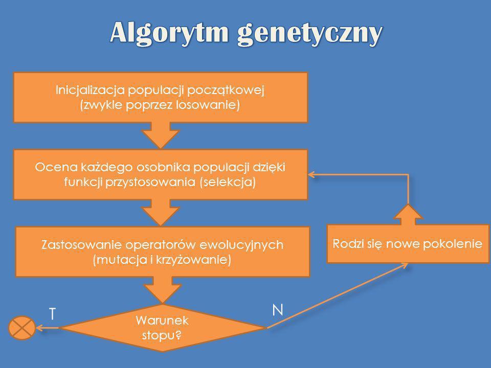 Inicjalizacja populacji początkowej (zwykle poprzez losowanie) Ocena każdego osobnika populacji dzięki funkcji przystosowania (selekcja) Zastosowanie