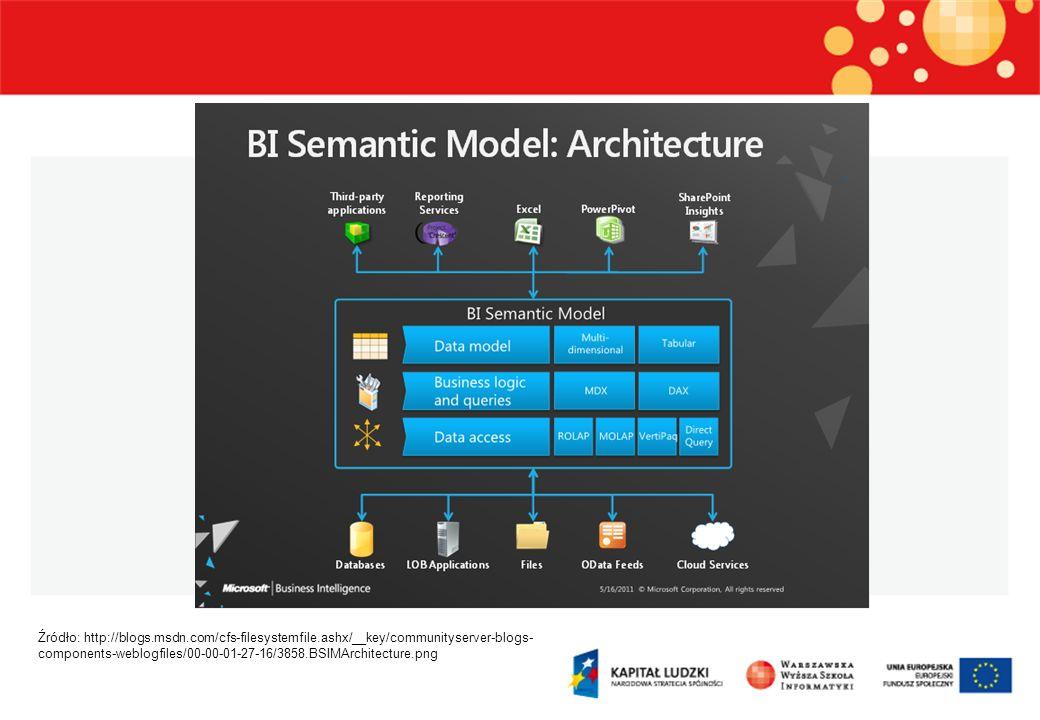 Tworzenie modeli tabularycznych SQL Server Data Tools (dawniej Codename Juneau) Koncepcja przestrzeni roboczej (ang.