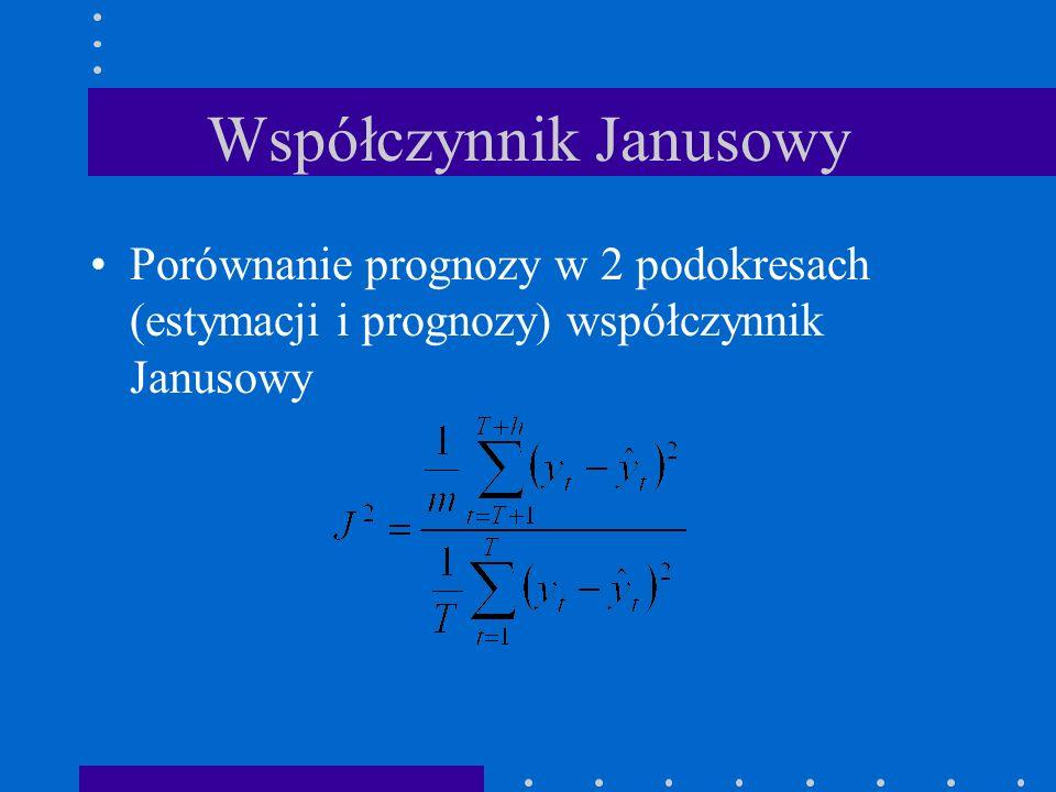 Współczynnik Janusowy Porównanie prognozy w 2 podokresach (estymacji i prognozy) współczynnik Janusowy