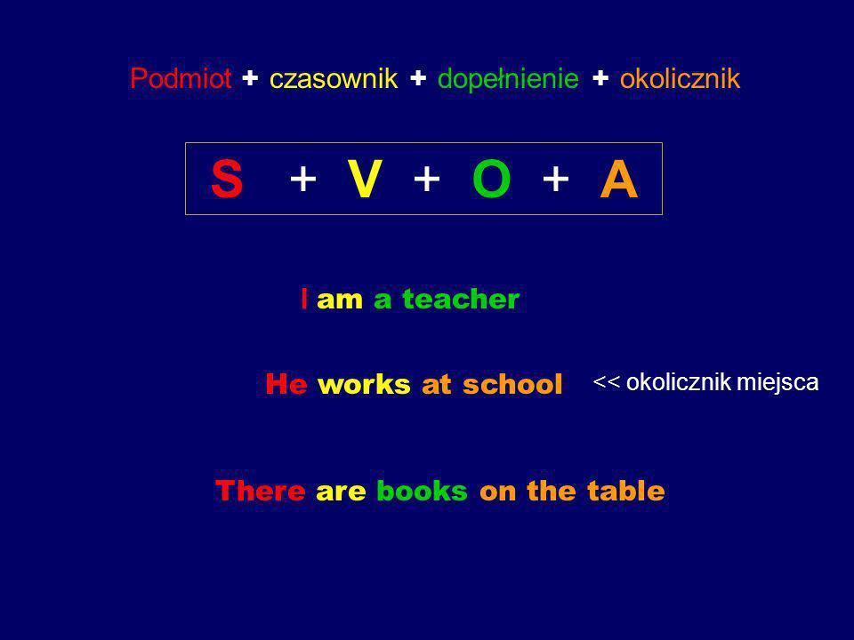 Podmiot + czasownik + dopełnienie + okolicznik S + V + O + A I am a teacher He works at school << okolicznik miejsca There are books on the table