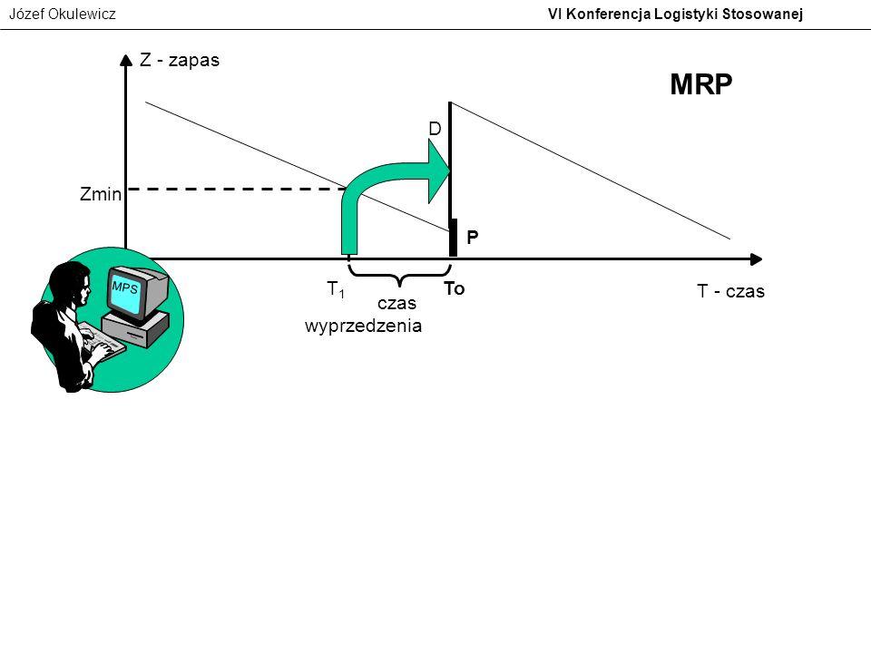 Józef Okulewicz VI Konferencja Logistyki Stosowanej P czas wyprzedzenia Z - zapas Zmin To D T - czas T1T1 MRP MPS