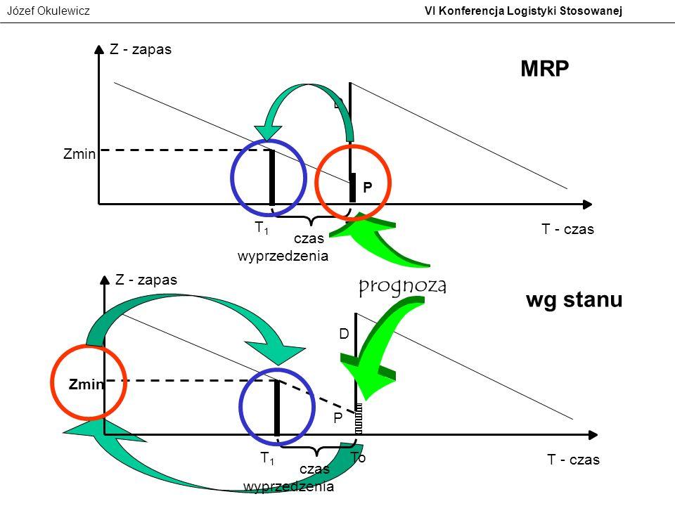 Józef Okulewicz VI Konferencja Logistyki Stosowanej P czas wyprzedzenia Z - zapas Zmin To D T - czas T1T1 MRP P czas wyprzedzenia Z - zapas Zmin To D