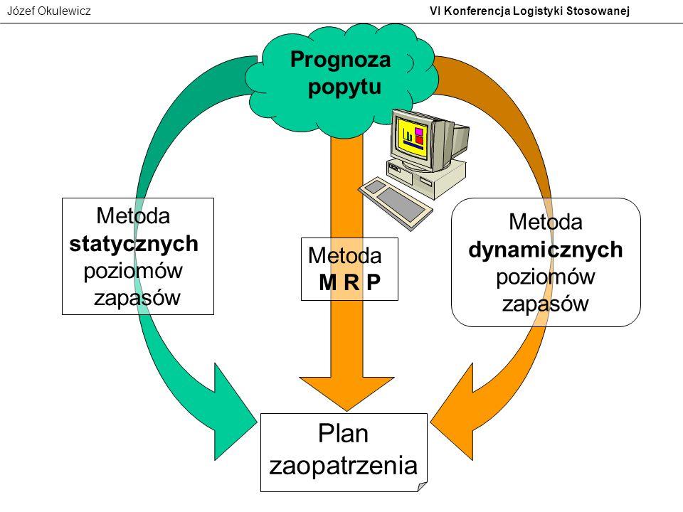 Józef Okulewicz VI Konferencja Logistyki Stosowanej Prognoza popytu Plan zaopatrzenia Metoda statycznych poziomów zapasów Metoda M R P Metoda dynamicz