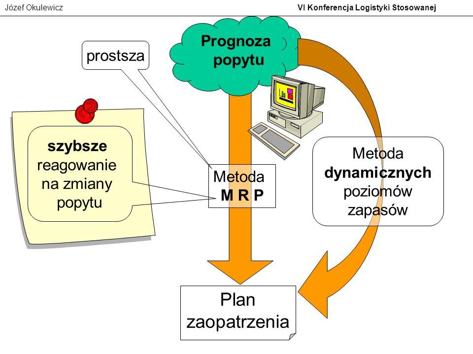 Józef Okulewicz VI Konferencja Logistyki Stosowanej Prognoza popytu Plan zaopatrzenia Metoda M R P szybsze reagowanie na zmiany popytu prostsza Metoda