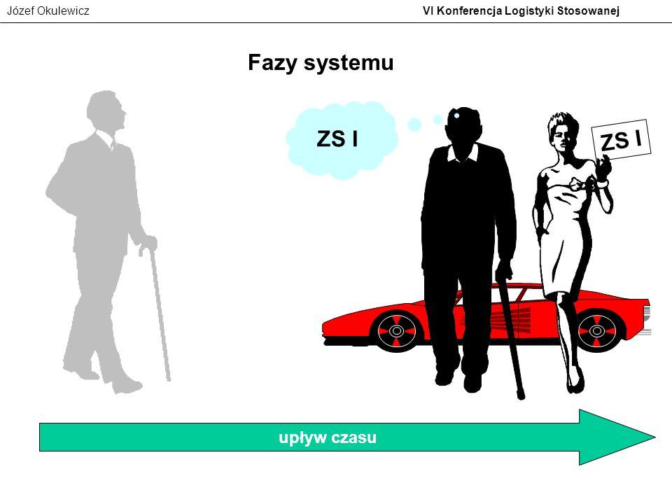 Józef Okulewicz VI Konferencja Logistyki Stosowanej upływ czasu Fazy systemu ZS I