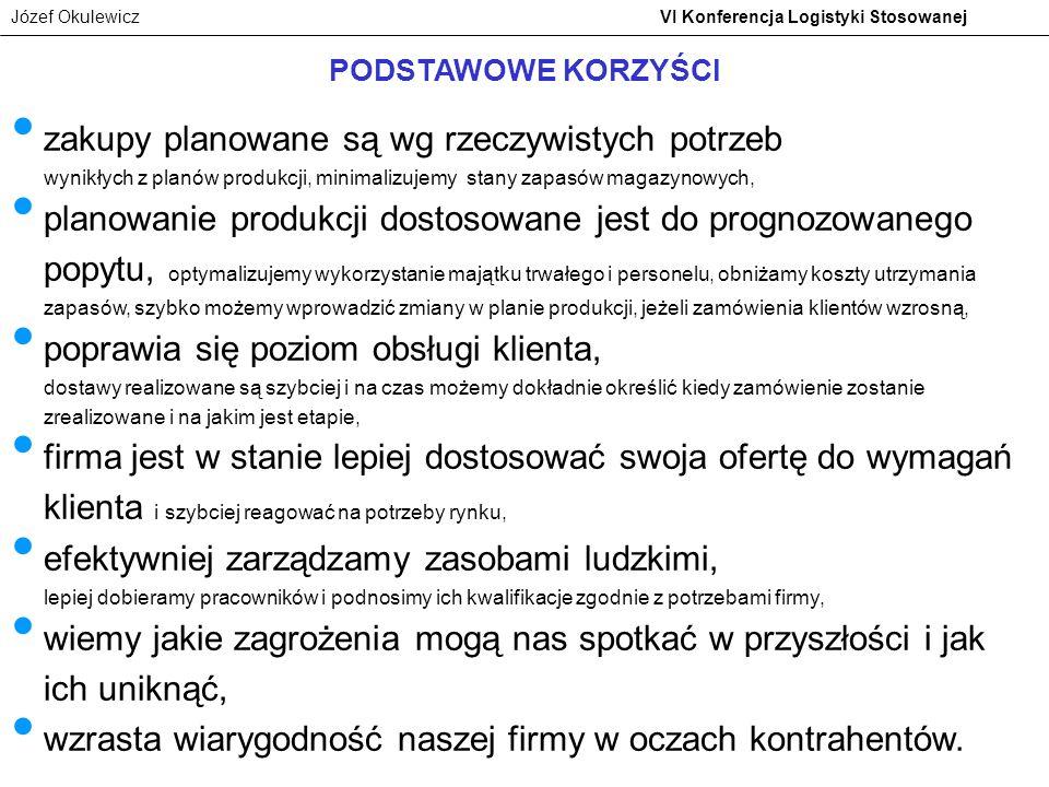 Józef Okulewicz VI Konferencja Logistyki Stosowanej zakupy planowane są wg rzeczywistych potrzeb wynikłych z planów produkcji, minimalizujemy stany za