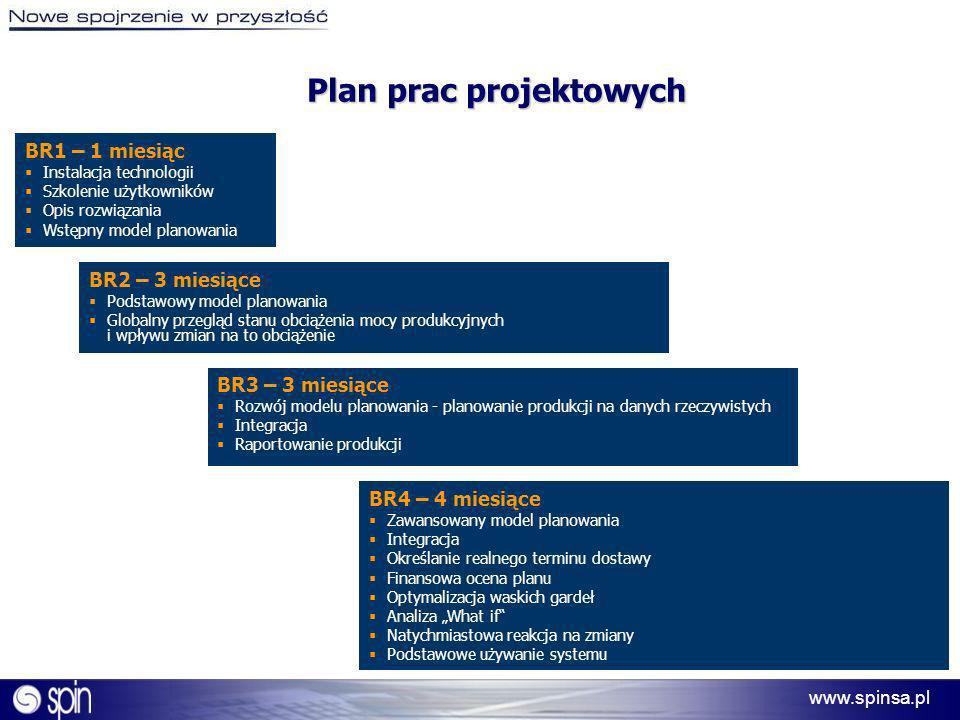 www.spinsa.pl Plan prac projektowych BR1 – 1 miesiąc Instalacja technologii Szkolenie użytkowników Opis rozwiązania Wstępny model planowania BR2 – 3 m