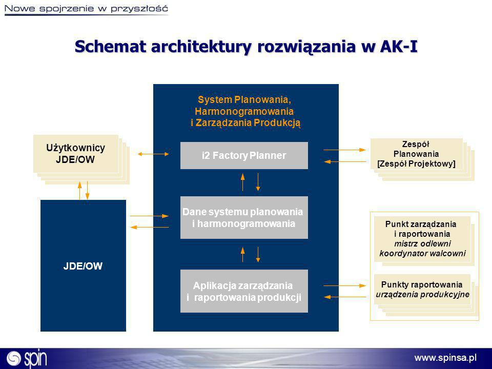 www.spinsa.pl Schemat architektury rozwiązania w AK-I System Planowania, Harmonogramowania i Zarządzania Produkcją i2 Factory Planner Dane systemu pla