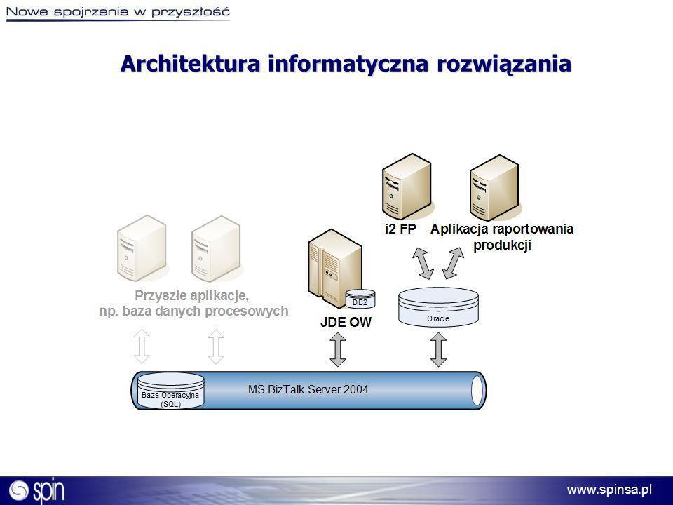 www.spinsa.pl Architektura informatyczna rozwiązania