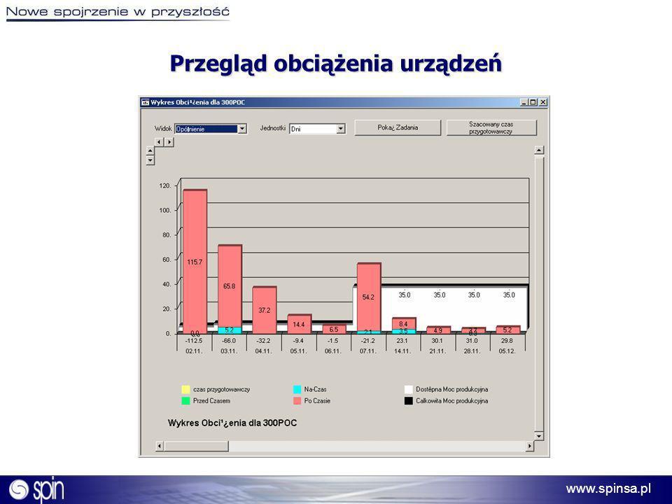 www.spinsa.pl Przegląd obciążenia urządzeń