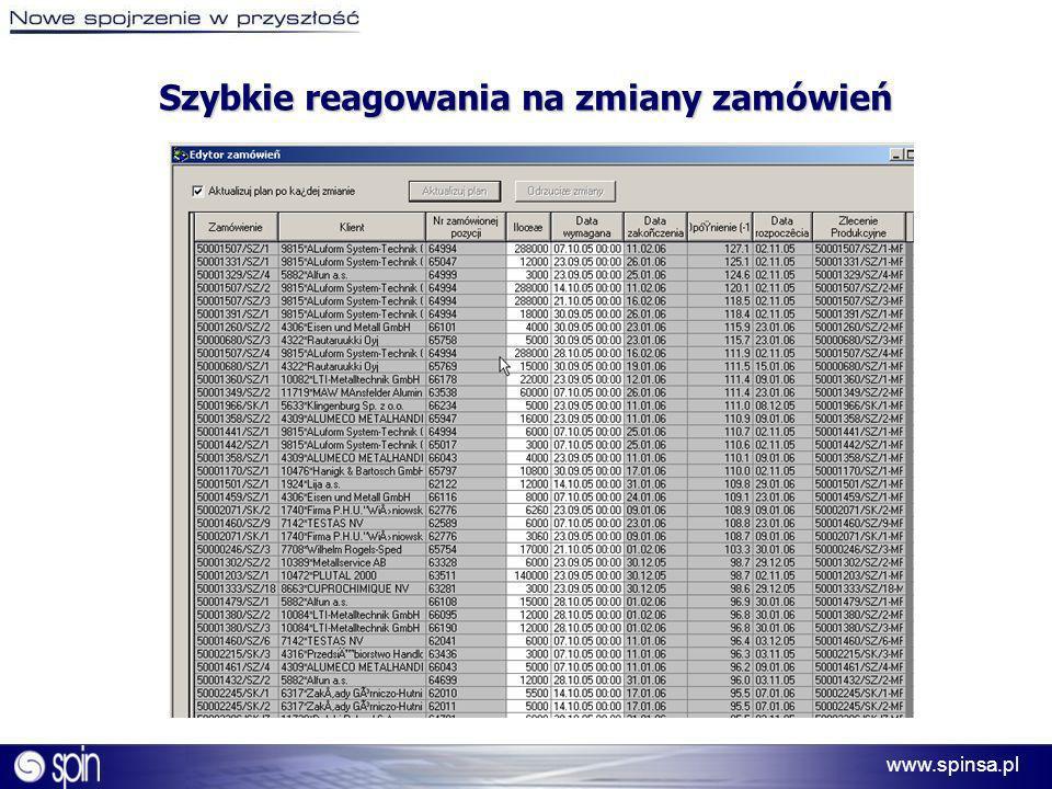www.spinsa.pl Szybkie reagowania na zmiany zamówień