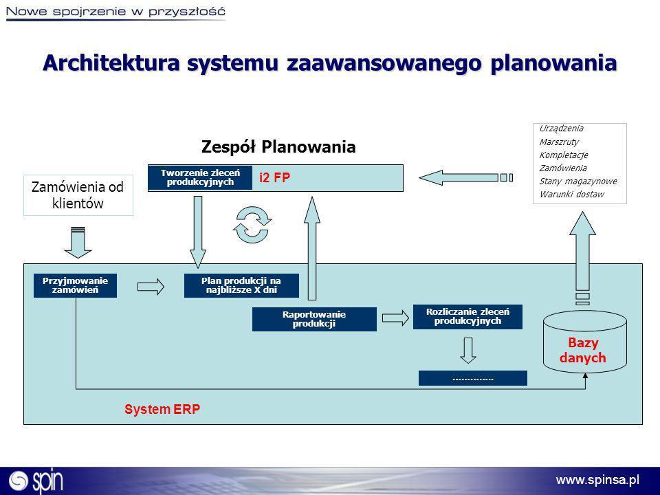 www.spinsa.pl Architektura systemu zaawansowanego planowania Zamówienia od klientów Zespół Planowania i2 FP Tworzenie zleceń produkcyjnych System ERP