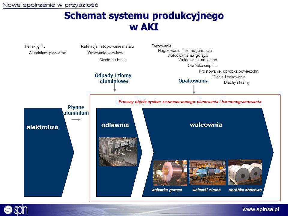 www.spinsa.pl Schemat systemu produkcyjnego w AKI Płynne aluminium Procesy objęte system zaawansowanego planowania i harmonogramowania Tlenek glinu el