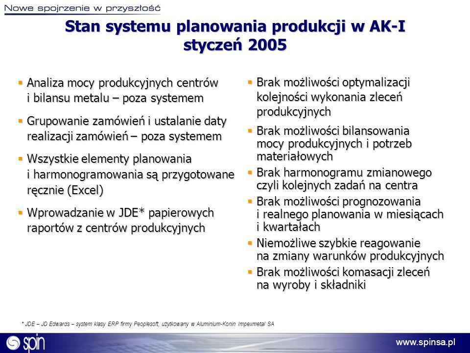 www.spinsa.pl Wymagania postawione przed systemem Możliwość łatwego i szybkiego (automatycznego) generowania harmonogramów Możliwość łatwego i szybkiego (automatycznego) generowania harmonogramów Możliwość optymalizacji harmonogramów w oparciu o wymagania planistyczne, techniczne i technologiczne Możliwość optymalizacji harmonogramów w oparciu o wymagania planistyczne, techniczne i technologiczne Wizualizacja zmian oraz wpływu podejmowanych decyzji planistycznych na wygenerowane harmonogramy Wizualizacja zmian oraz wpływu podejmowanych decyzji planistycznych na wygenerowane harmonogramy Możliwość szybkiego wykrycia i reakcji na powstające odchylenia Możliwość szybkiego wykrycia i reakcji na powstające odchylenia Przegląd stanu realizacji zleceń produkcyjnych – na wszystkich etapach procesu produkcyjnego w powiązaniu z zaharmonogramowanymi datami operacji i kompletacji zlecenia.