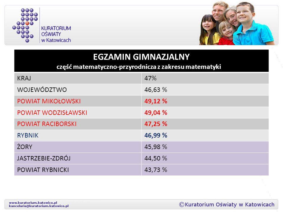 EGZAMIN GIMNAZJALNY część matematyczno-przyrodnicza z zakresu matematyki KRAJ47% WOJEWÓDZTWO46,63 % POWIAT MIKOŁOWSKI49,12 % POWIAT WODZISŁAWSKI49,04