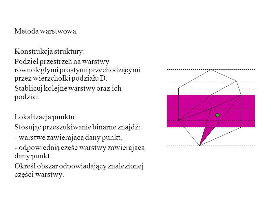 Metoda warstwowa.