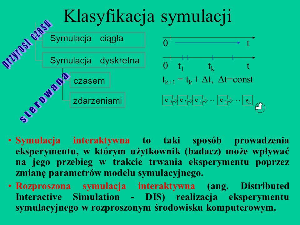 Klasyfikacja symulacji Symulacja interaktywna to taki sposób prowadzenia eksperymentu, w którym użytkownik (badacz) może wpływać na jego przebieg w tr
