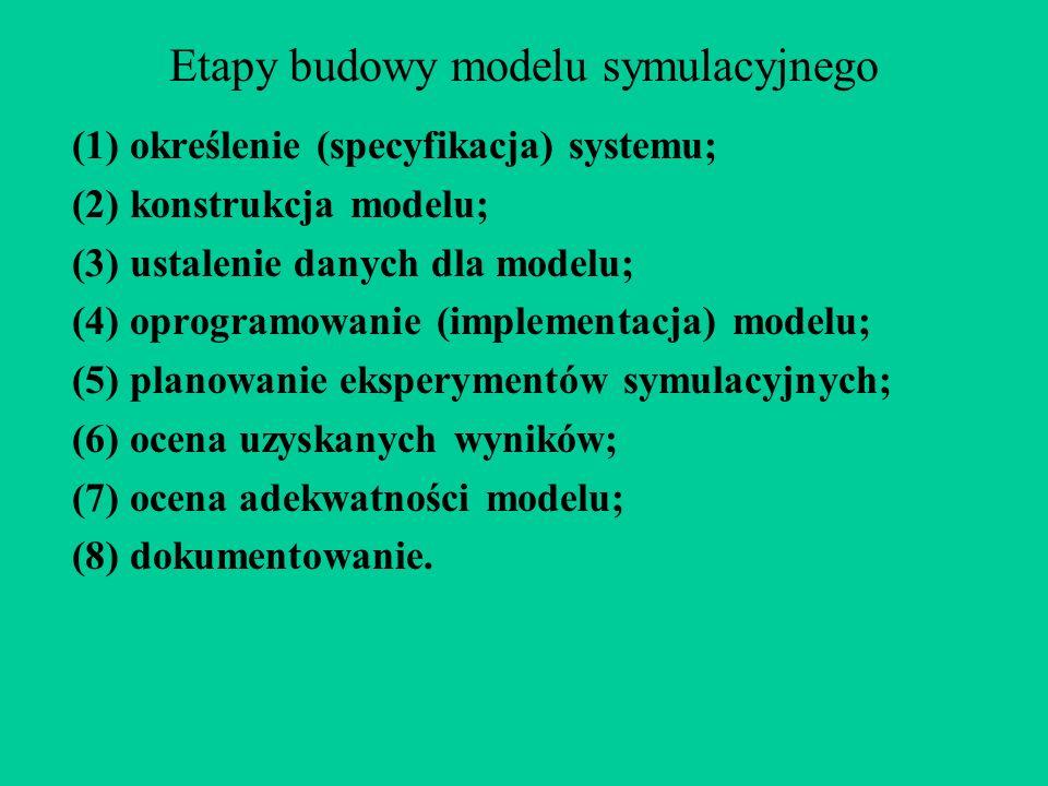 Etapy budowy modelu symulacyjnego (1) określenie (specyfikacja) systemu; (2) konstrukcja modelu; (3) ustalenie danych dla modelu; (4) oprogramowanie (implementacja) modelu; (5) planowanie eksperymentów symulacyjnych; (6) ocena uzyskanych wyników; (7) ocena adekwatności modelu; (8) dokumentowanie.