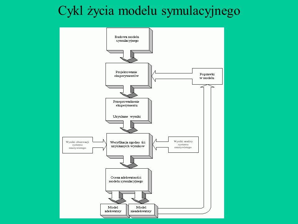 Cykl życia modelu symulacyjnego