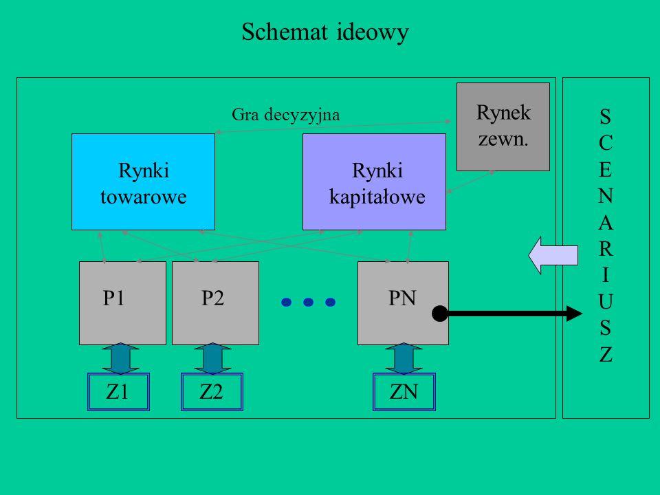 Schemat ideowy P1P2PN Rynki towarowe Rynki kapitałowe Z1 Gra decyzyjna SCENARIUSZSCENARIUSZ Rynek zewn. Z2ZN