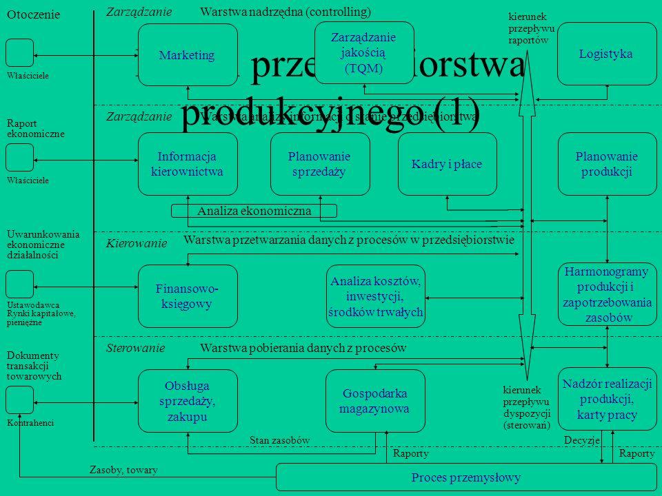 Model przedsiębiorstwa produkcyjnego (1) Harmonogramy produkcji i zapotrzebowania zasobów Analiza kosztów, inwestycji, środków trwałych Finansowo- księgowy Informacja kierownictwa Planowanie sprzedaży Planowanie produkcji Obsługa sprzedaży, zakupu Gospodarka magazynowa Nadzór realizacji produkcji, karty pracy kierunek przepływu dyspozycji (sterowań) Kadry i płace Analiza ekonomiczna Warstwa analizy informacji o stanie przedsiębiorstwa Warstwa przetwarzania danych z procesów w przedsiębiorstwie Warstwa pobierania danych z procesów Kontrahenci Ustawodawca Rynki kapitałowe, pieniężne Właściciele Sterowanie Proces przemysłowy Kierowanie Zarządzanie Raporty Decyzje Raporty Stan zasobów Zasoby, towary Dokumenty transakcji towarowych Uwarunkowania ekonomiczne działalności Raport ekonomiczne Zarządzanie jakością (TQM) Warstwa nadrzędna (controlling) Otoczenie Marketing Logistyka kierunek przepływu raportów Zarządzanie Właściciele