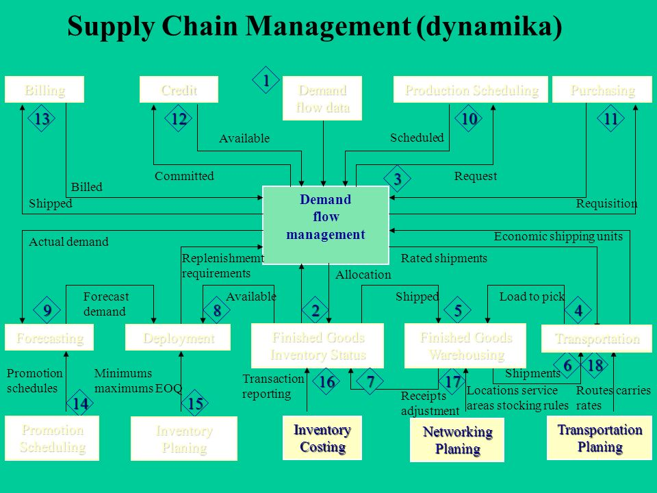 Shipments Supply Chain Management (dynamika) Demand flow data Demand flow management Finished Goods Inventory Status Inventory Costing Production Scheduling PurchasingBillingCredit DeploymentForecasting Transportation Finished Goods Warehousing Networking Planing Transportation Planing Inventory Planing Promotion Scheduling Available Committed Billed Shipped Scheduled Request Actual demand Forecast demand Available Replenishmemt requirements Rated shipments Requisition Economic shipping units ShippedLoad to pick Receipts adjustment Transaction reporting Routes carries rates Locations service areas stocking rules Minimums maximums EOQ Promotion schedules Allocation 1 2 3 45 6 7 89 10111213 1415 1617 18 Demand flow data Finished Goods Inventory Status Production Scheduling PurchasingBillingCredit DeploymentForecasting Transportation Inventory Planing Promotion Scheduling Finished Goods Inventory Status Production Scheduling Transportation Finished Goods Warehousing Transportation Finished Goods Inventory Status Finished Goods Warehousing Transportation