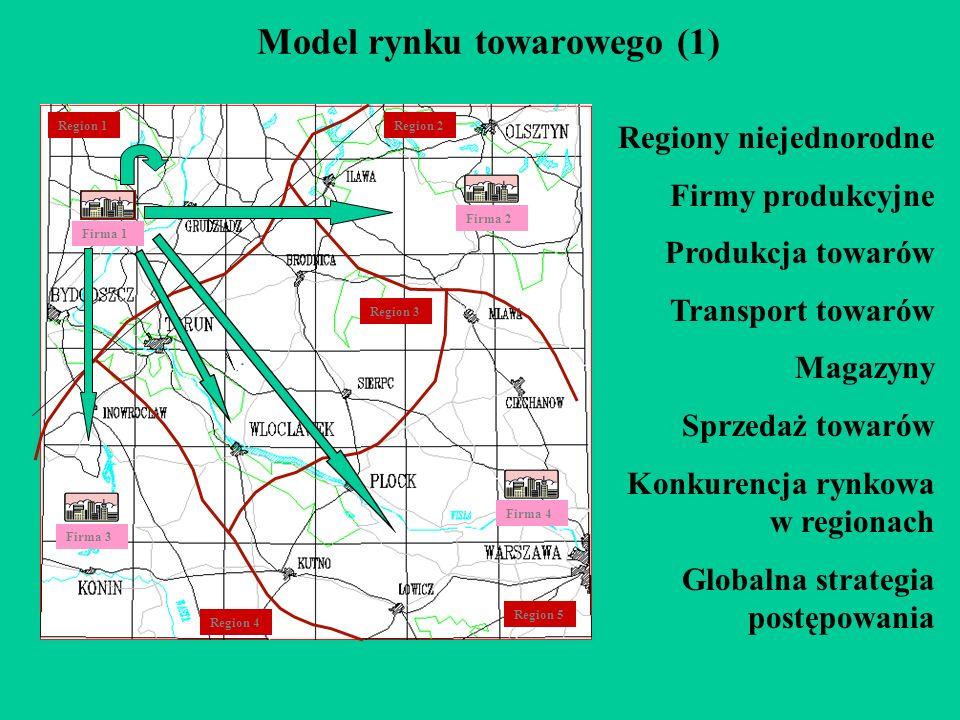 Model rynku towarowego (1) Region 1 Region 3 Region 4 Region 5 Region 2 Firma 1 Firma 3 Firma 4 Firma 2 Regiony niejednorodne Firmy produkcyjne Produkcja towarów Transport towarów Magazyny Sprzedaż towarów Konkurencja rynkowa w regionach Globalna strategia postępowania