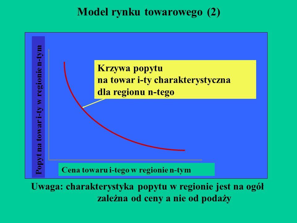 Model rynku towarowego (2) Cena towaru i-tego w regionie n-tym Popyt na towar i-ty w regionie n-tym Krzywa popytu na towar i-ty charakterystyczna dla regionu n-tego Uwaga: charakterystyka popytu w regionie jest na ogół zależna od ceny a nie od podaży