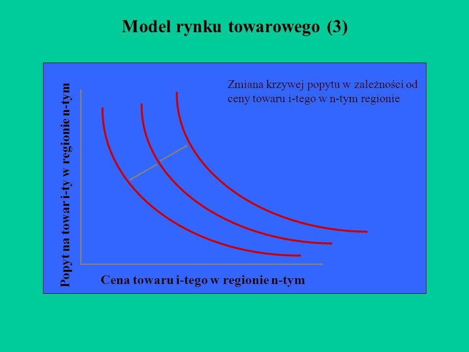 Model rynku towarowego (3) Cena towaru i-tego w regionie n-tym Popyt na towar i-ty w regionie n-tym Zmiana krzywej popytu w zależności od ceny towaru i-tego w n-tym regionie