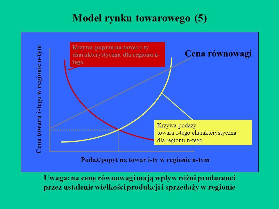Model rynku towarowego (5) Podaż/popyt na towar i-ty w regionie n-tym Krzywa popytu na towar i-ty charakterystyczna dla regionu n- tego Krzywa podaży towaru i-tego charakterystyczna dla regionu n-tego Cena równowagi Uwaga: na cenę równowagi mają wpływ różni producenci przez ustalenie wielkości produkcji i sprzedaży w regionie Cena towaru i-tego w regionie n-tym