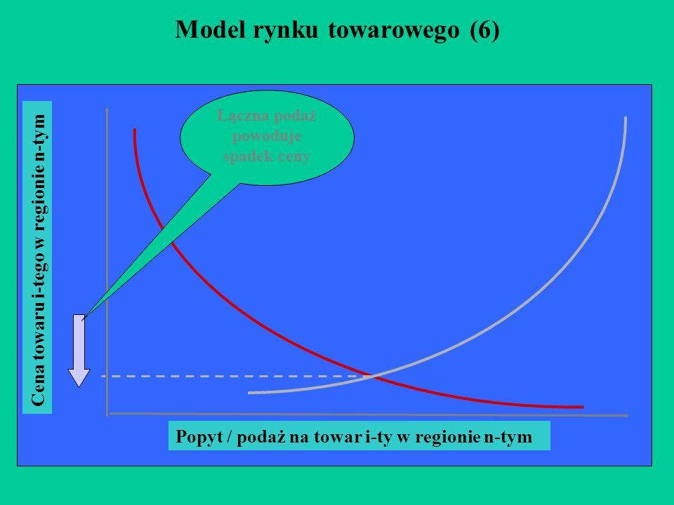 Model rynku towarowego (6) Popyt / podaż na towar i-ty w regionie n-tym Cena towaru i-tego w regionie n-tym Łączna podaż powoduje spadek ceny