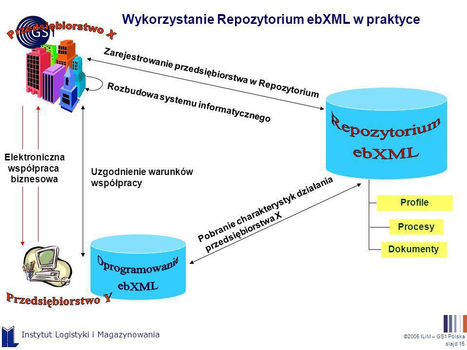 ©2005 ILiM – GS1 Polska slajd 15 Instytut Logistyki i Magazynowania Rozbudowa systemu informatycznego Profile Procesy Dokumenty Zarejestrowanie przeds