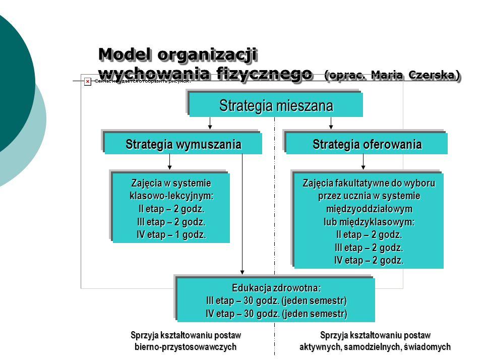 Model organizacji wychowania fizycznego (oprac. Maria Czerska) Strategia mieszana Strategia wymuszania Strategia oferowania Zajęcia w systemie klasowo
