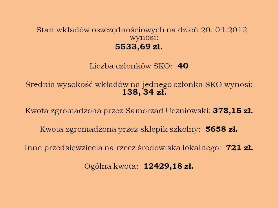 Stan wkładów oszczędnościowych na dzień 20. 04.2012 wynosi: 5533,69 zł. Liczba członków SKO: 40 Średnia wysokość wkładów na jednego członka SKO wynosi