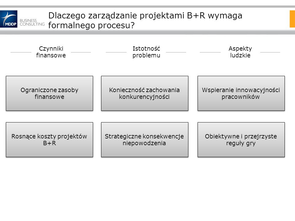 Dlaczego zarządzanie projektami B+R wymaga formalnego procesu? Ograniczone zasoby finansowe Rosnące koszty projektów B+R Strategiczne konsekwencje nie