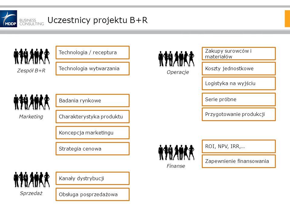 Uczestnicy projektu B+R Technologia wytwarzania Technologia / receptura Zespół B+R Marketing Charakterystyka produktu Koncepcja marketingu Strategia c