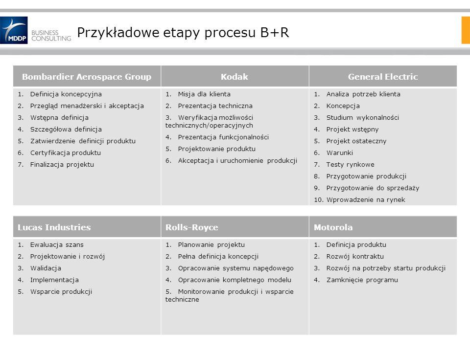 Przykładowe etapy procesu B+R Bombardier Aerospace GroupKodakGeneral Electric 1.Definicja koncepcyjna 2.Przegląd menadżerski i akceptacja 3.Wstępna de