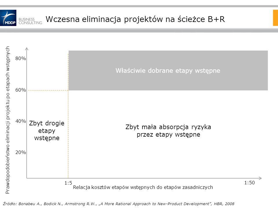 Wczesna eliminacja projektów na ścieżce B+R Właściwie dobrane etapy wstępne Zbyt mała absorpcja ryzyka przez etapy wstępne Zbyt drogie etapy wstępne R