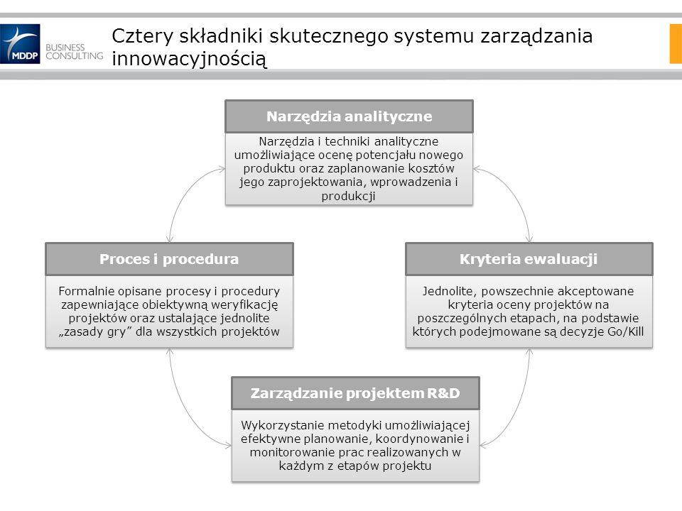 Cztery składniki skutecznego systemu zarządzania innowacyjnością Formalnie opisane procesy i procedury zapewniające obiektywną weryfikację projektów o