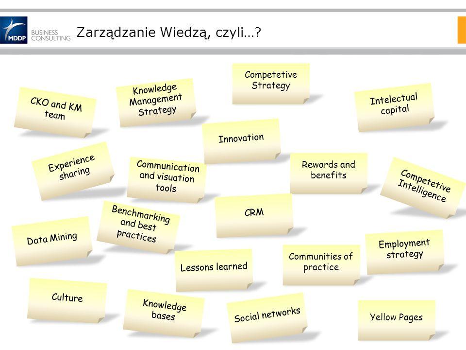 Zarządzanie Wiedzą, czyli…? Competetive Intelligence Competetive Strategy Knowledge Management Strategy Communities of practice CKO and KM team Benchm