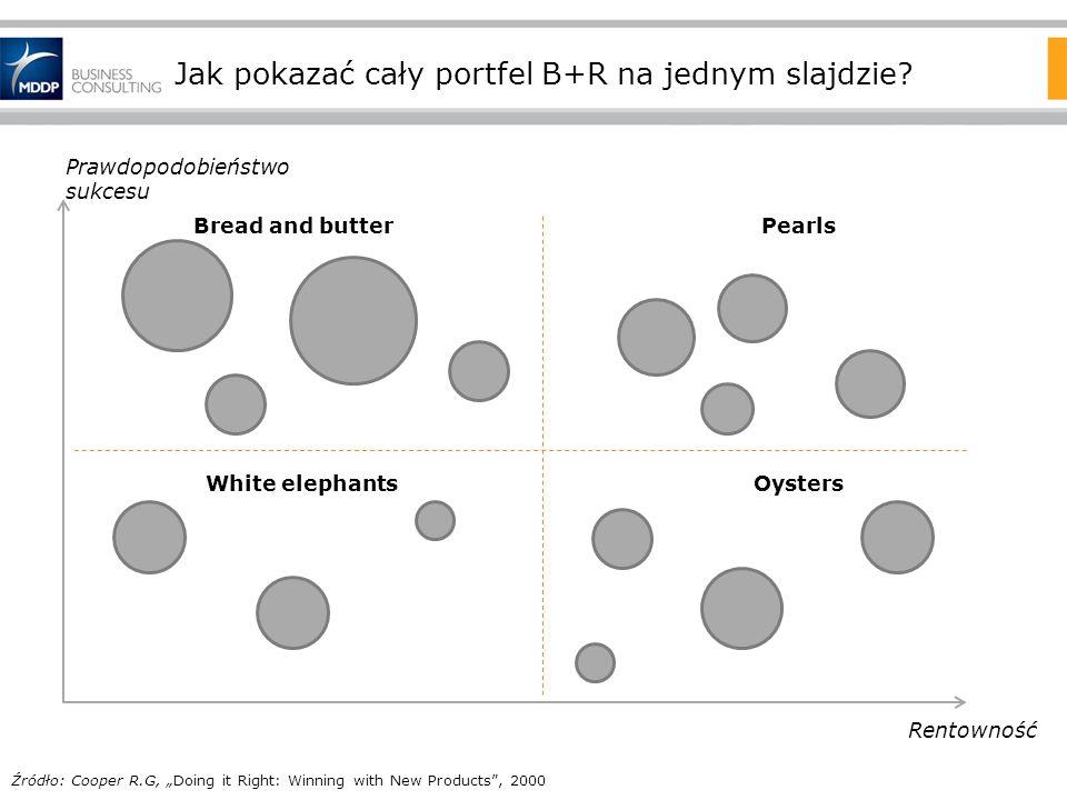 Jak pokazać cały portfel B+R na jednym slajdzie? Prawdopodobieństwo sukcesu Rentowność Oysters Pearls Źródło: Cooper R.G, Doing it Right: Winning with