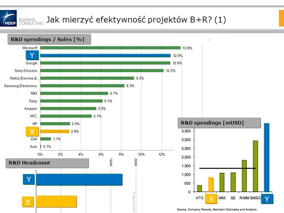 Jak mierzyć efektywność projektów B+R? (1) X Y R&D Headcount X Y R&D spendings / Sales [%] XY R&D spendings [mUSD]