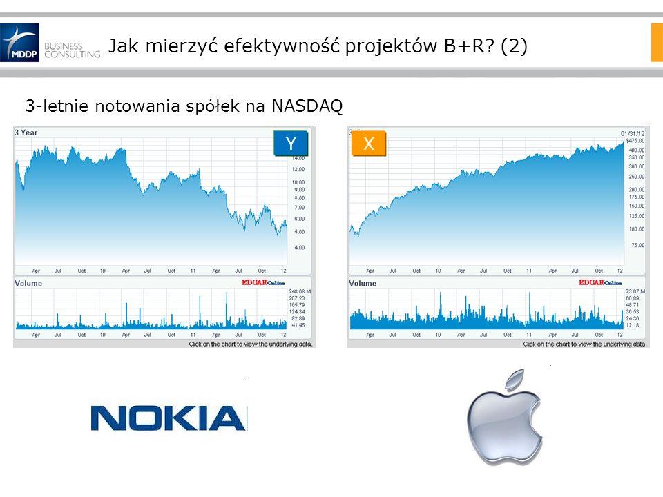 Jak mierzyć efektywność projektów B+R? (2) XY 3-letnie notowania spółek na NASDAQ