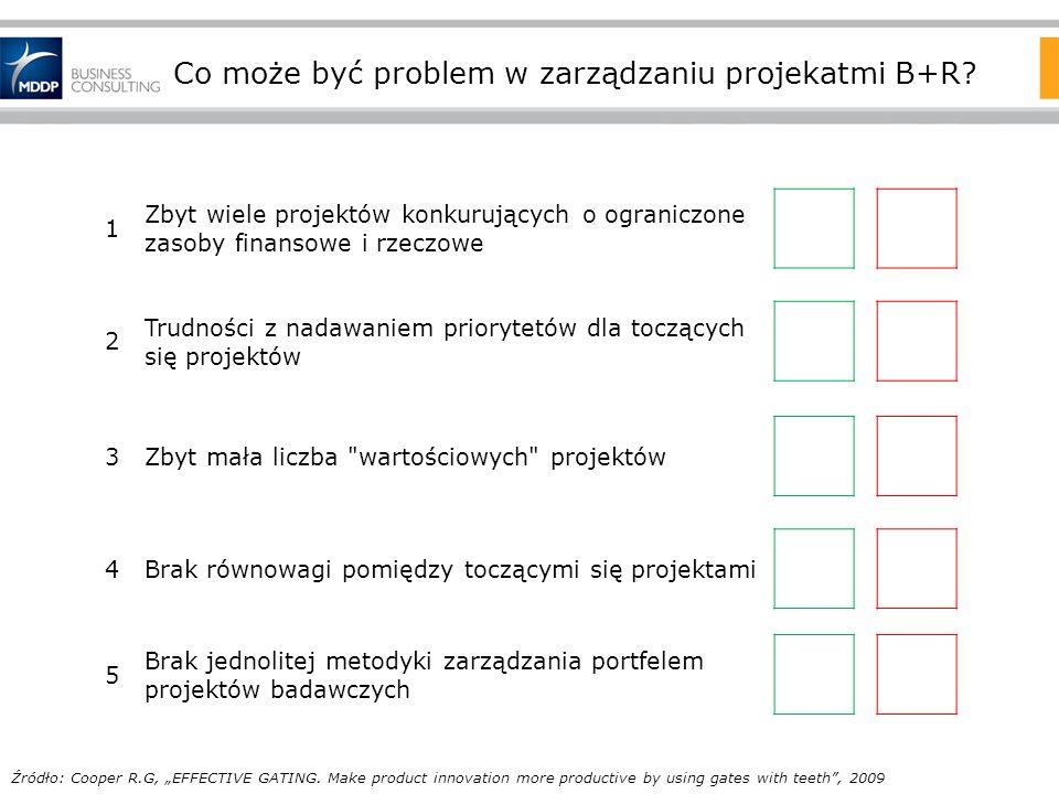 Co może być problem w zarządzaniu projekatmi B+R? 1 Zbyt wiele projektów konkurujących o ograniczone zasoby finansowe i rzeczowe 2 Trudności z nadawan