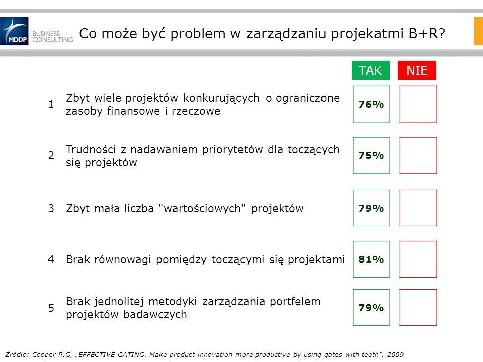 Co może być problem w zarządzaniu projekatmi B+R? 1 Zbyt wiele projektów konkurujących o ograniczone zasoby finansowe i rzeczowe 76% 2 Trudności z nad